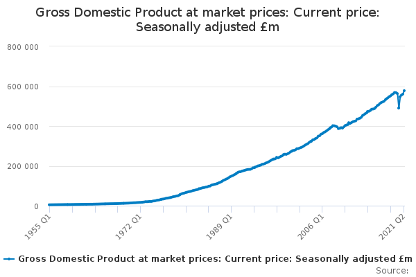 Gross Domestic Product at market prices: Current price: Seasonally adjusted £m