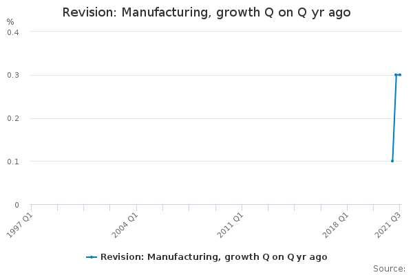 Revision: Manufacturing, growth Q on Q yr ago