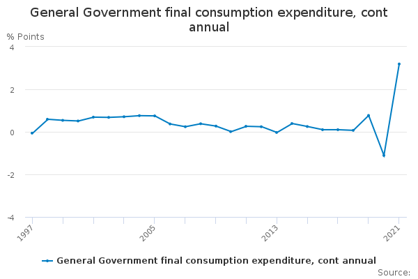 General Government final consumption expenditure, cont annual
