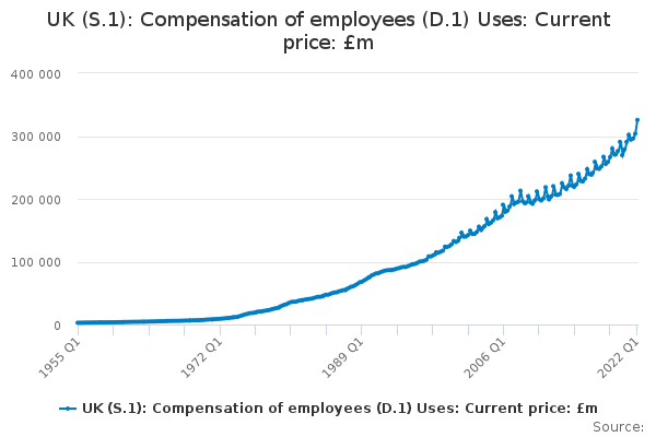 UK (S.1): Compensation of employees (D.1) Uses: Current price: £m