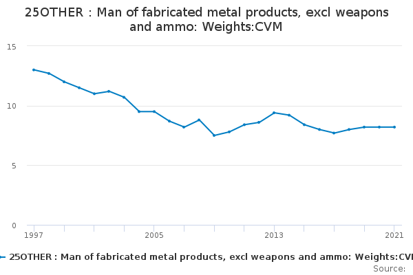 25OTHER : Man of fabricated metal products, excl weapons and ammo: Weights:CVM
