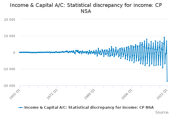 Income & Capital A/C: Statistical discrepancy for income: CP NSA