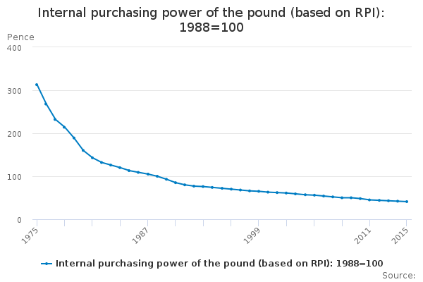 Internal purchasing power of the pound (based on RPI): 1988=100