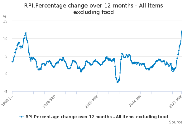 RPI:Percentage change over 12 months - All items excluding food