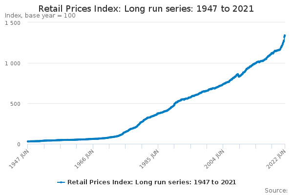 Retail Prices Index: Long run series: 1947 to 2019