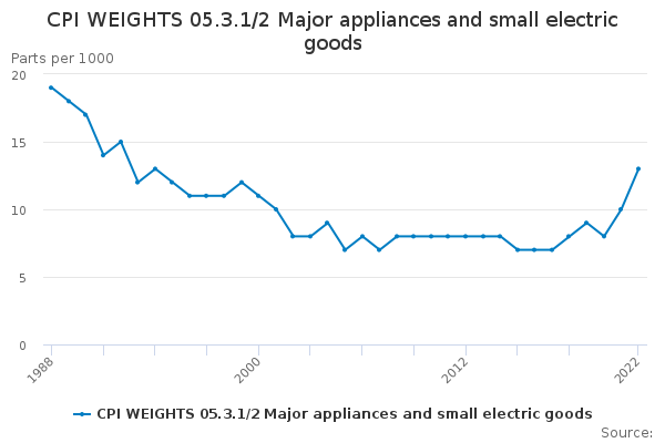CPI WEIGHTS 05.3.1/2 Major appliances and small electric goods
