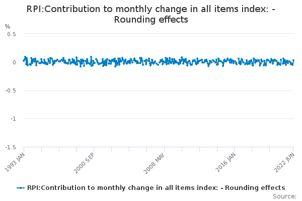RPI:Contribution to monthly change in all items index: - Rounding effects