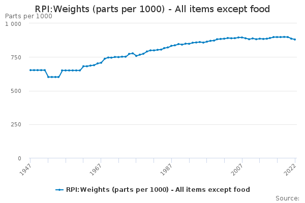 RPI:Weights (parts per 1000) - All items except food