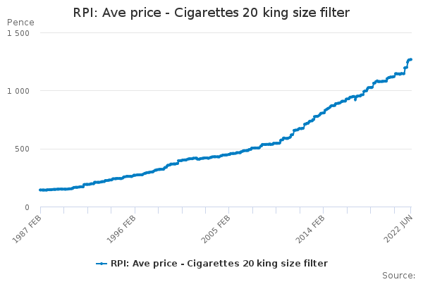RPI: Ave price - Cigarettes 20 king size filter