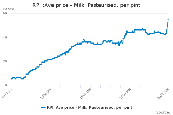 RPI :Ave price - Milk: Pasteurised, per pint