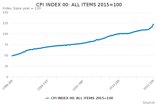 CPI INDEX 00: ALL ITEMS 2015=100