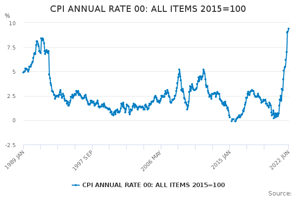 CPI: Consumer Prices Index (% change)