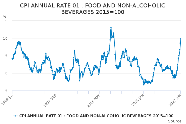 CPI ANNUAL RATE 01 : FOOD AND NON-ALCOHOLIC BEVERAGES 2015=100