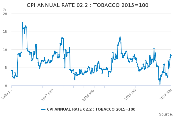 CPI ANNUAL RATE 02.2 : TOBACCO 2015=100