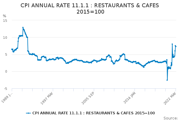 CPI ANNUAL RATE 11.1.1 : RESTAURANTS & CAFES 2015=100