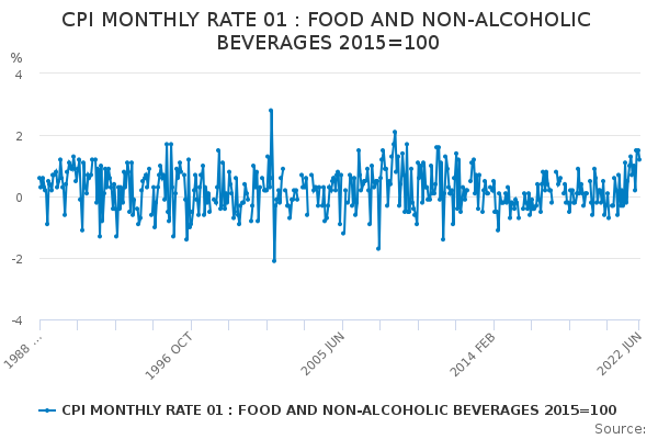 CPI MONTHLY RATE 01 : FOOD AND NON-ALCOHOLIC BEVERAGES 2015=100