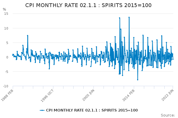 CPI MONTHLY RATE 02.1.1 : SPIRITS 2015=100