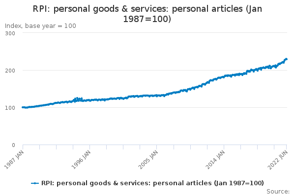 RPI: personal goods & services: personal articles (Jan 1987=100)