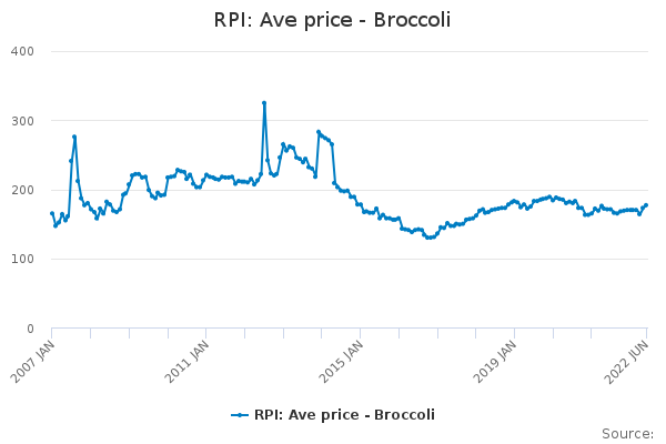 RPI: Ave price - Broccoli