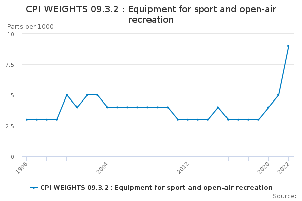 CPI WEIGHTS 09.3.2 : Equipment for sport and open-air recreation