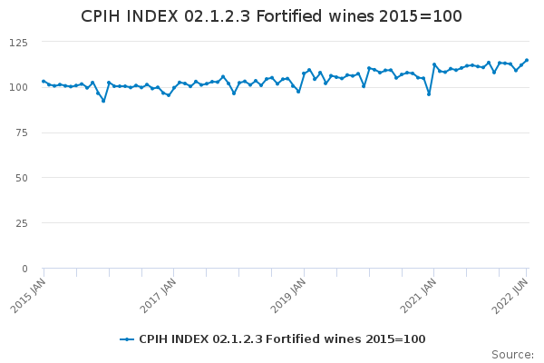CPIH INDEX 02.1.2.3 Fortified wines 2015=100