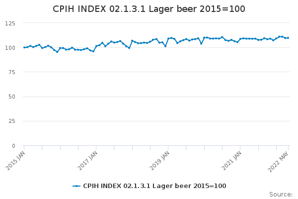 CPIH INDEX 02.1.3.1 Lager beer 2015=100