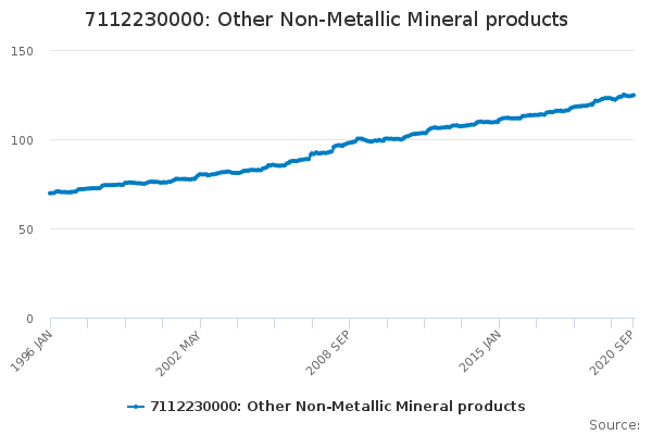 7112230000: Other Non-Metallic Mineral products