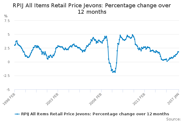 RPIJ All Items Retail Price Jevons: Percentage change over 12 months