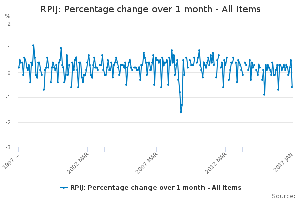 RPIJ: Percentage change over 1 month - All Items