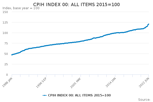 CPIH INDEX 00: ALL ITEMS 2015=100