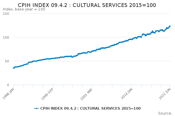 CPIH INDEX 09.4.2 : CULTURAL SERVICES 2015=100
