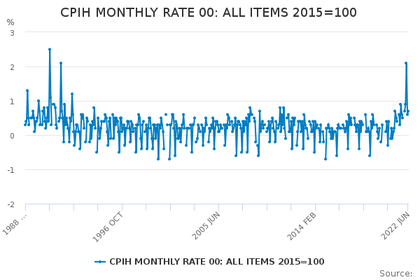 CPIH MONTHLY RATE 00: ALL ITEMS 2015=100