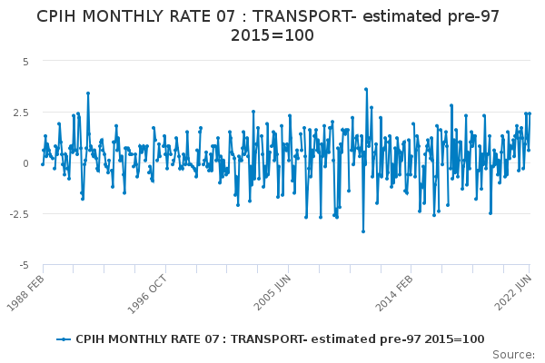 CPIH MONTHLY RATE 07 : TRANSPORT- estimated pre-97 2015=100