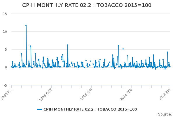 CPIH MONTHLY RATE 02.2 : TOBACCO 2015=100