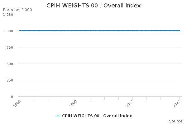 CPIH WEIGHTS 00 : Overall index