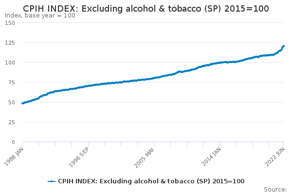 CPIH INDEX: Excluding alcohol & tobacco (SP) 2015=100