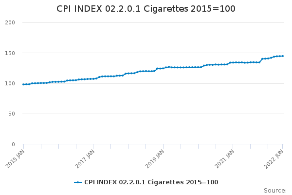 CPI INDEX 02.2.0.1 Cigarettes 2015=100