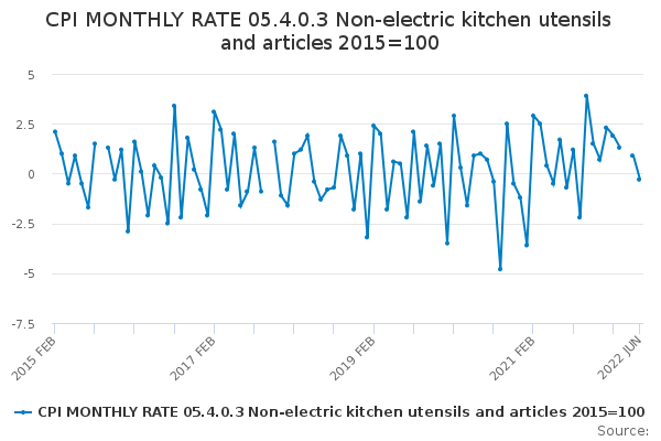 CPI MONTHLY RATE 05.4.0.3 Non-electric kitchen utensils and articles 2015=100