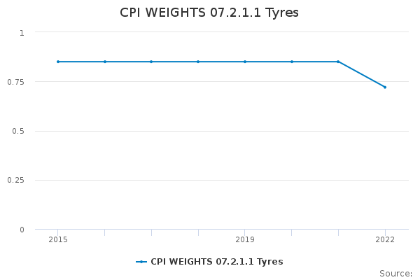 CPI WEIGHTS 07.2.1.1 Tyres