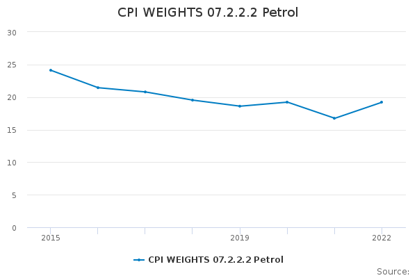 CPI WEIGHTS 07.2.2.2 Petrol
