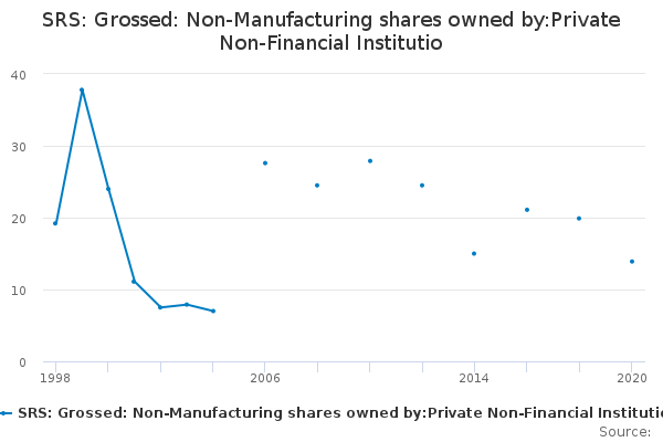 SRS: Grossed: Non-Manufacturing shares owned by:Private Non-Financial Institutio