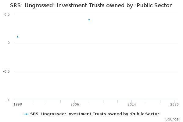 SRS: Ungrossed: Investment Trusts owned by :Public Sector