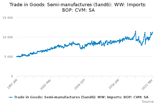 Trade in Goods: Semi-manufactures (5and6): WW: Imports: BOP: CVM: SA