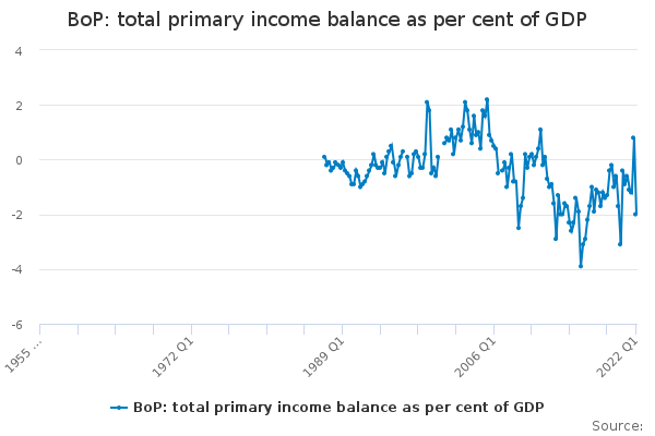 BoP: total primary income balance as per cent of GDP