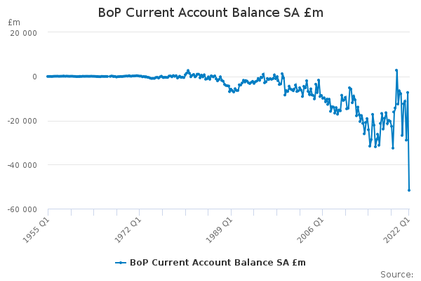 BoP Current Account Balance SA £m
