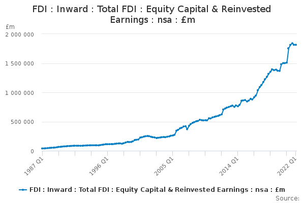 FDI : Inward : Total FDI : Equity Capital & Reinvested Earnings : nsa : £m