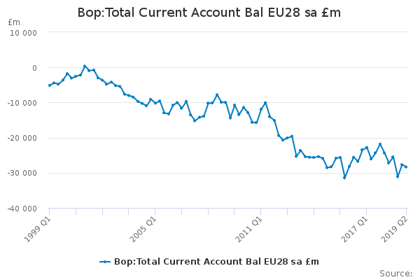 Bop:Total Current Account Bal EU28 sa £m