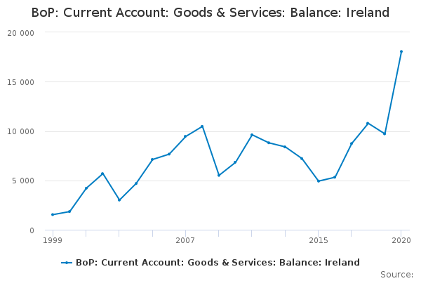 BoP: Current Account: Goods & Services: Balance: Ireland