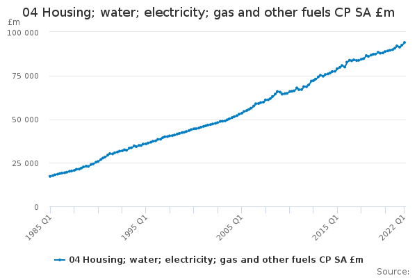 04 Housing; water; electricity; gas and other fuels CP SA £m