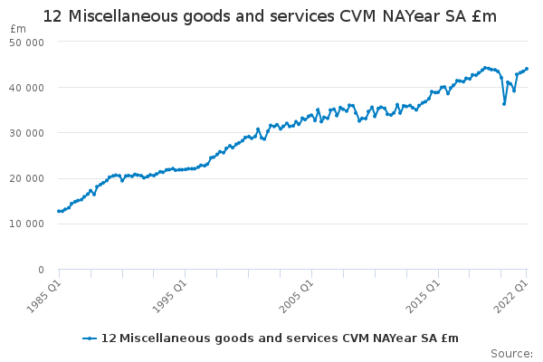 12 Miscellaneous goods and services CVM NAYear SA £m